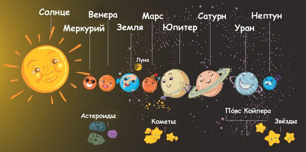 Солнечная система для детей