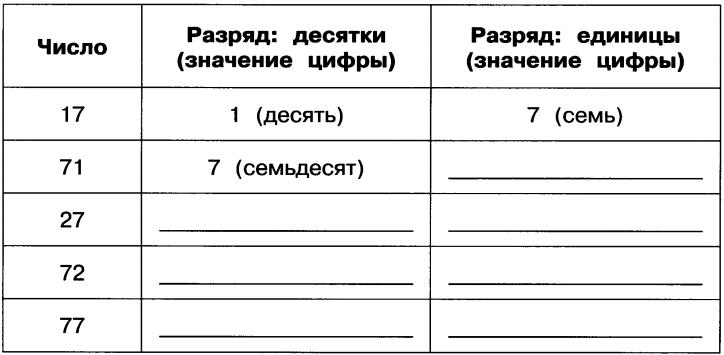 gdz-2-klass-informatika-rabochaya-tetrad-2-chast-18-4
