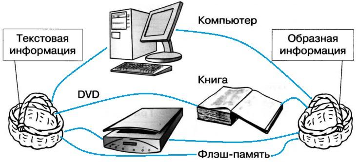 gdz-2-klass-informatika-rabochaya-tetrad-2-chast-7-1