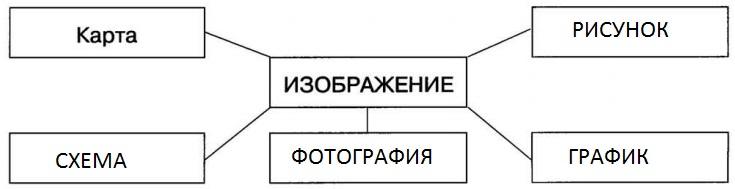 gdz-2-klass-informatika-rabochaya-tetrad-2-chast-8-3