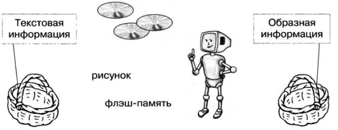 gdz-2-klass-informatika-rabochaya-tetrad-2-chast