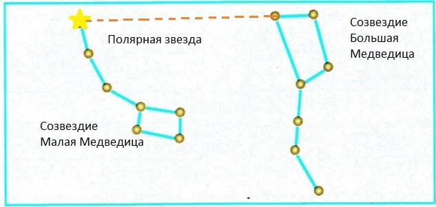 gdz-okr-mir-2-ch-str-10-1