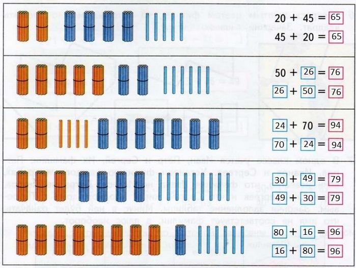 Составленные примеры по рисунку - ГДЗ по математике 2 класс