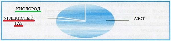 Воздух - смесь газов