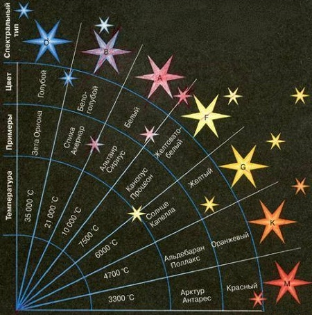 Звезды по цветам