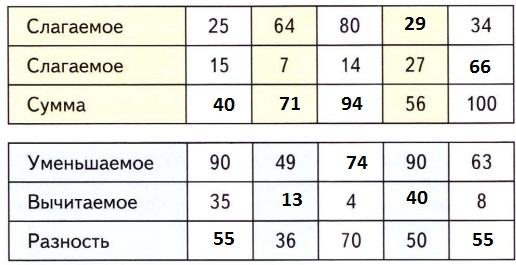 Заполненная таблица