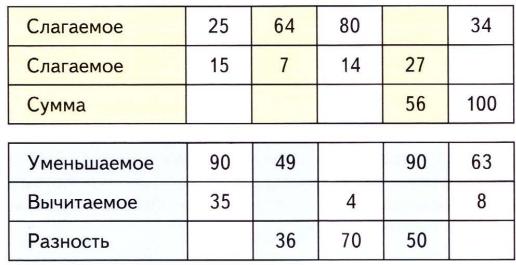 Пропуски в таблице