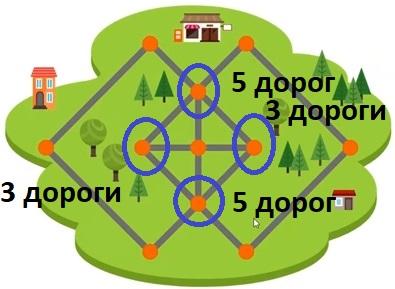 Дороги с 4 отмеченными вершинами