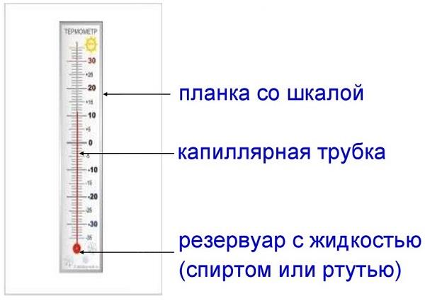 Устройство градусника
