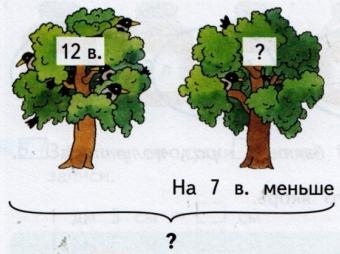 Схема к задаче о деревьях