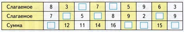 gdz-matem-2-klass-70-2