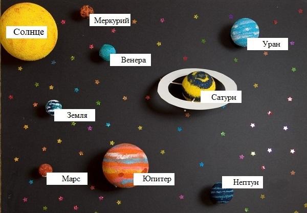 Схема солнечной системы названиями фото 568