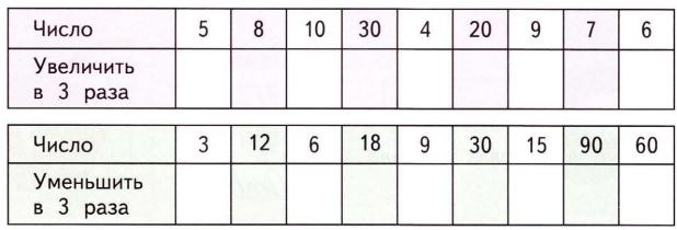 Заполнение пропусков в таблице