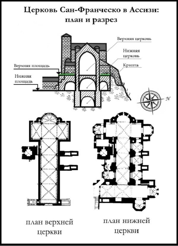 Церковь Сан-Франческо в Ассизи (план и разрез)