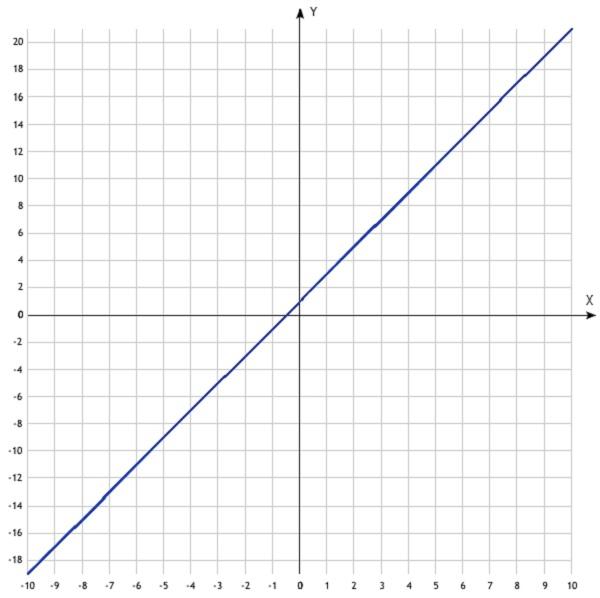 График функции y=2x+1
