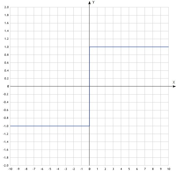 График функции y=sign(x)