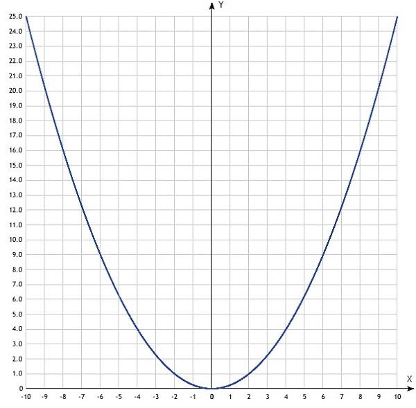 График функции одной переменной