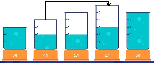 Переливалки - 2 класс - шаг 1