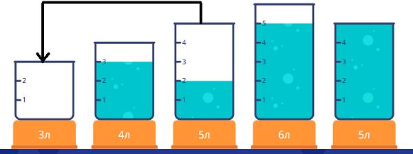 Переливалки - 2 класс - шаг 3