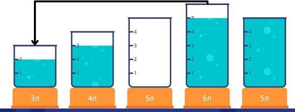 Переливалки - 2 класс - шаг 4