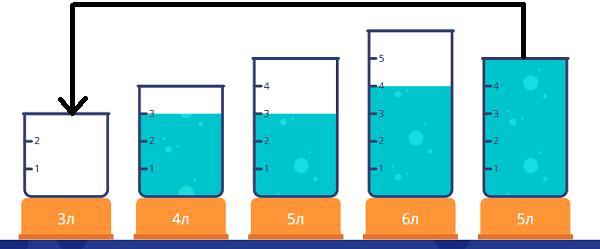 Переливалки - 2 класс - шаг 6