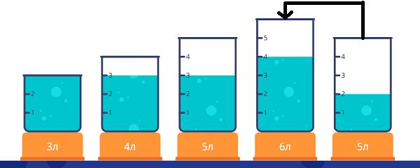 Переливалки - 2 класс - шаг 7