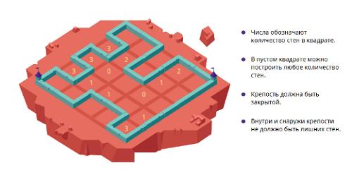 Границы крепости - 7 класс