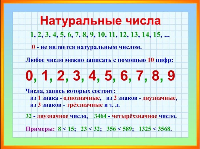 Натуральные числа