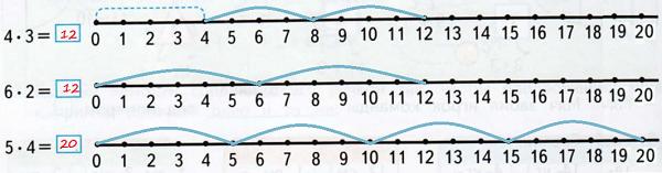 Числовые лучи