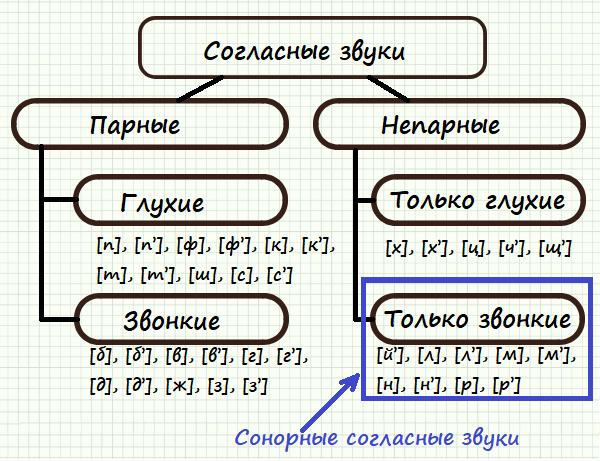 """""""Сонорные"""