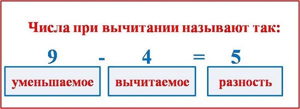 Название чисел при вычитании