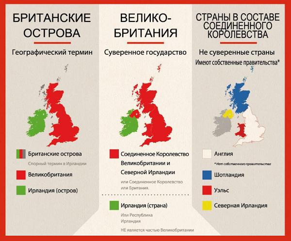 В чем разница между Англией и Великобританией