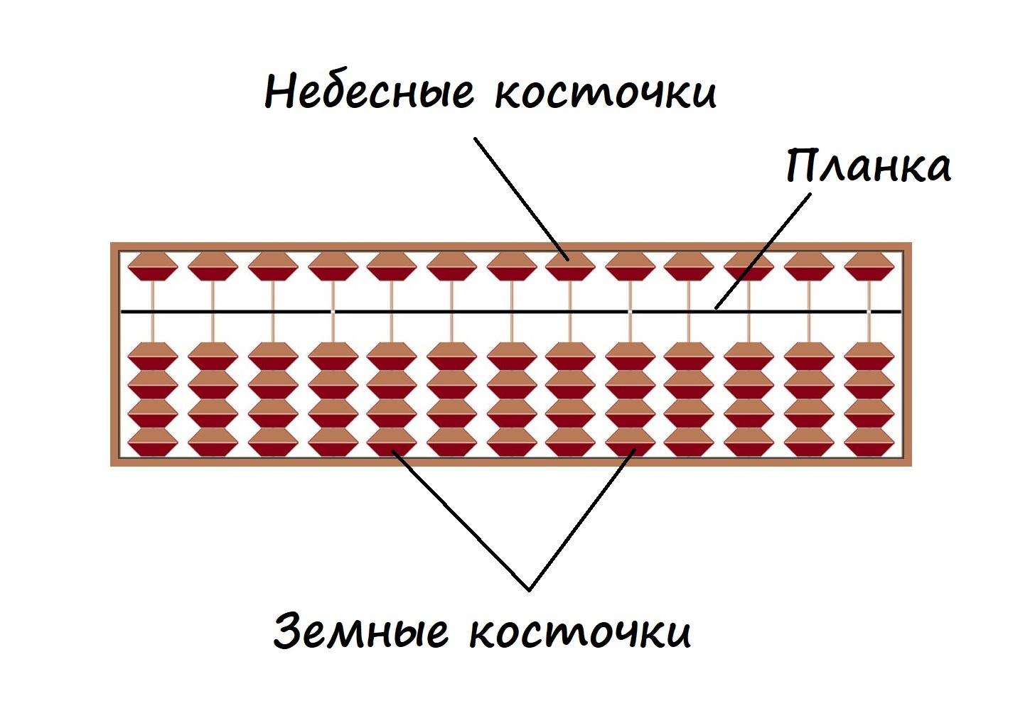 Устройство абакуса
