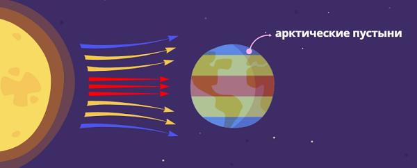 Попадание солнечных лучей в зону арктической пустыни