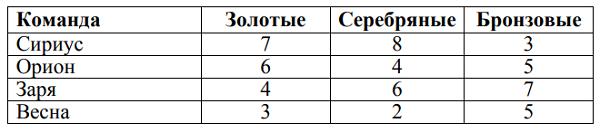 Результаты спортивных соревнований