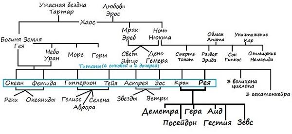 Родословная Богов и Богинь до Зевса