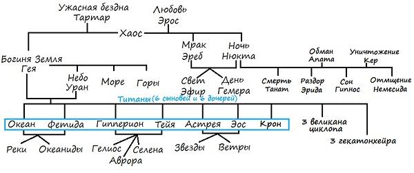 Родословная Богов и Богинь