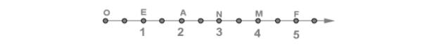 Координатный луч с единичным отрезком в 2 клетки