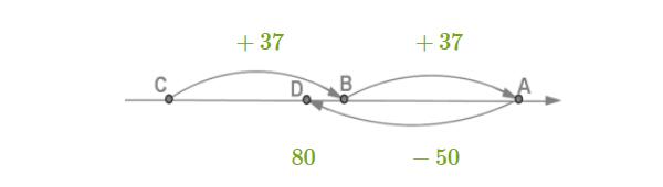 Координаты трёх точек на координатном луче