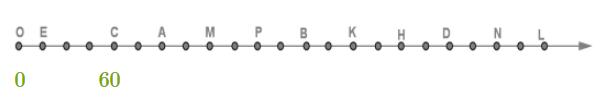 Определение цены одного деления