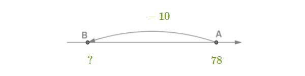 Составь числовое выражение для координаты точки B