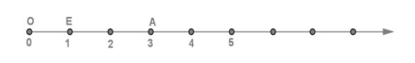 Точка А на координатном луче