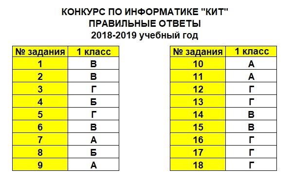 КИТ 2018 - 1 класс (ответы)