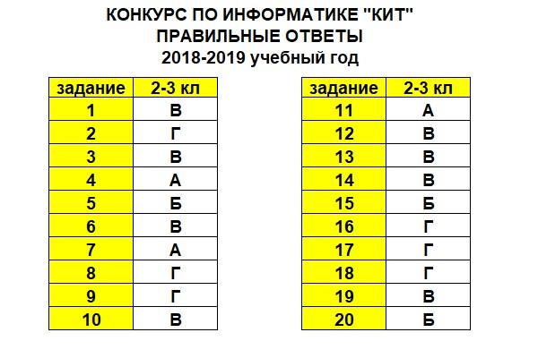 КИТ 2018 - 2-3 класс (ответы)