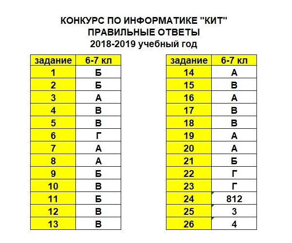 КИТ 2018 - 6-7 класс (ответы)